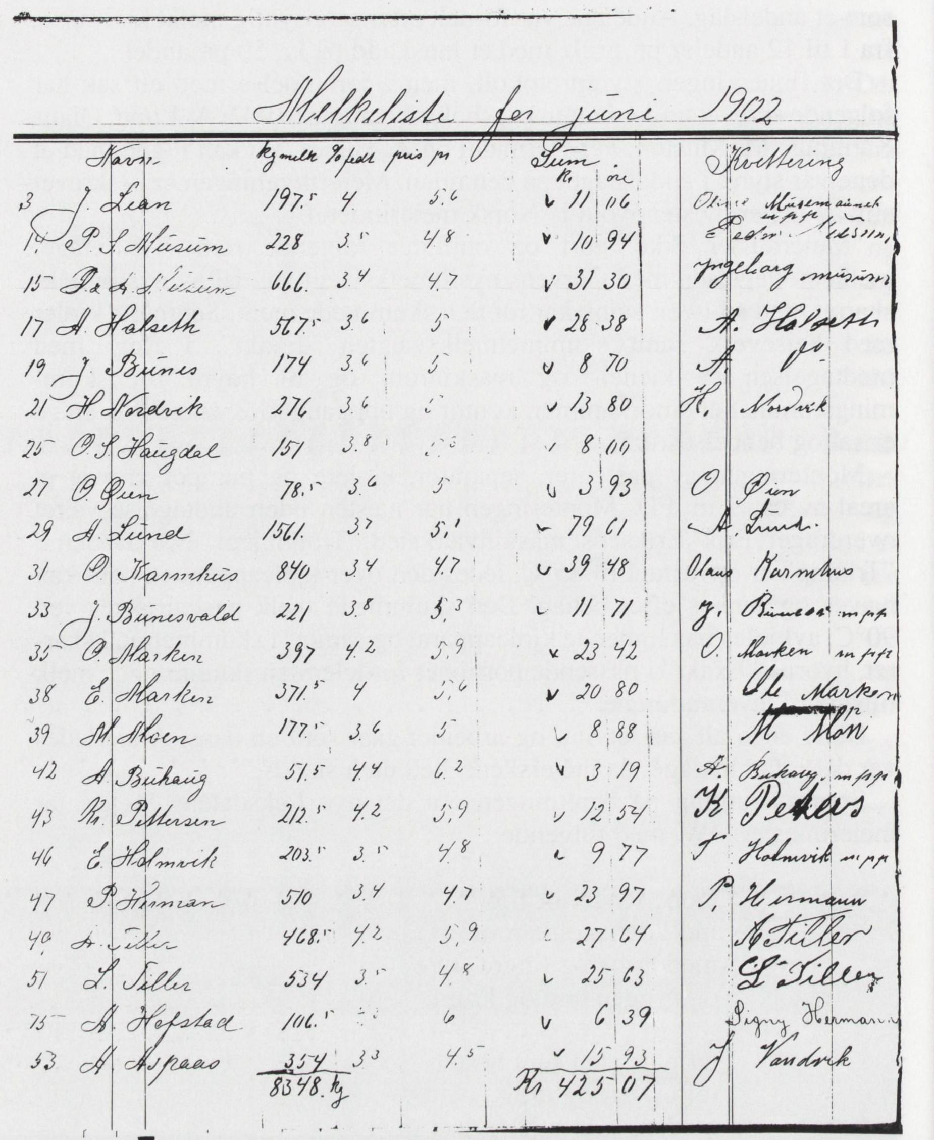 """Faksimile av blad fra """" Hovedbog for Leksdalens meieri"""" - melkeliste for juni 1902. Fra Verdal historielags skrifter 18 - 1991"""
